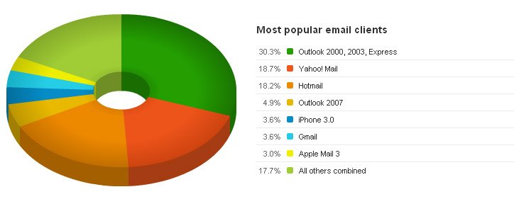 Email client results for Social users