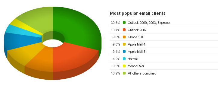 Email client results for Business users