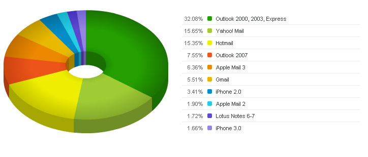 Newsletter email client overall data results